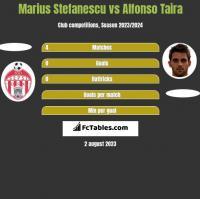 Marius Stefanescu vs Alfonso Taira h2h player stats