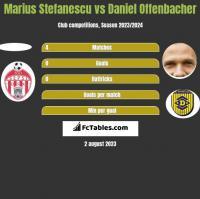 Marius Stefanescu vs Daniel Offenbacher h2h player stats