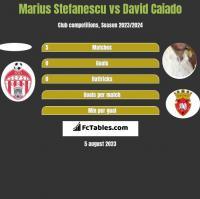 Marius Stefanescu vs David Caiado h2h player stats