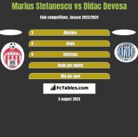 Marius Stefanescu vs Didac Devesa h2h player stats