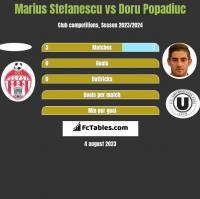 Marius Stefanescu vs Doru Popadiuc h2h player stats