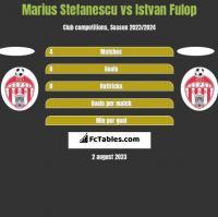 Marius Stefanescu vs Istvan Fulop h2h player stats