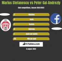 Marius Stefanescu vs Peter Gal-Andrezly h2h player stats