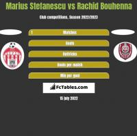 Marius Stefanescu vs Rachid Bouhenna h2h player stats