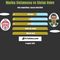 Marius Stefanescu vs Stefan Velev h2h player stats