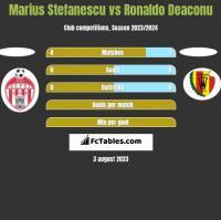 Marius Stefanescu vs Ronaldo Deaconu h2h player stats