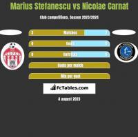 Marius Stefanescu vs Nicolae Carnat h2h player stats