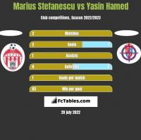 Marius Stefanescu vs Yasin Hamed h2h player stats