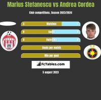 Marius Stefanescu vs Andrea Cordea h2h player stats