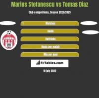 Marius Stefanescu vs Tomas Diaz h2h player stats