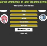 Marius Stefanescu vs Ionut Francisc Cristea h2h player stats