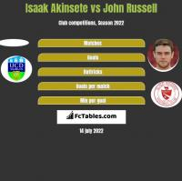 Isaak Akinsete vs John Russell h2h player stats