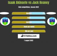 Isaak Akinsete vs Jack Keaney h2h player stats