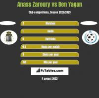 Anass Zaroury vs Ben Yagan h2h player stats