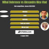 Mihai Dobrescu vs Alexandru Nicu Vlad h2h player stats