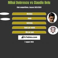 Mihai Dobrescu vs Claudiu Belu h2h player stats