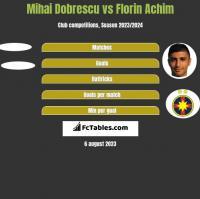 Mihai Dobrescu vs Florin Achim h2h player stats