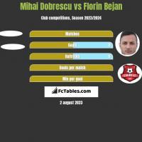 Mihai Dobrescu vs Florin Bejan h2h player stats