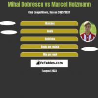 Mihai Dobrescu vs Marcel Holzmann h2h player stats