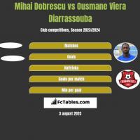 Mihai Dobrescu vs Ousmane Viera Diarrassouba h2h player stats