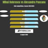 Mihai Dobrescu vs Alexandru Pascanu h2h player stats