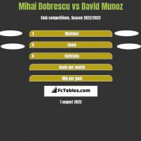 Mihai Dobrescu vs David Munoz h2h player stats