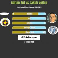 Adrian Sut vs Jakub Vojtus h2h player stats