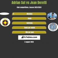 Adrian Sut vs Jean Deretti h2h player stats