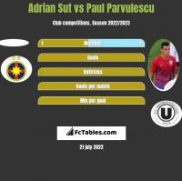 Adrian Sut vs Paul Parvulescu h2h player stats