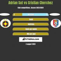 Adrian Sut vs Cristian Cherchez h2h player stats