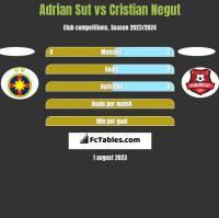 Adrian Sut vs Cristian Negut h2h player stats
