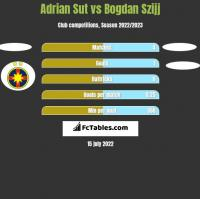 Adrian Sut vs Bogdan Szijj h2h player stats