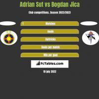 Adrian Sut vs Bogdan Jica h2h player stats