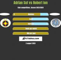 Adrian Sut vs Robert Ion h2h player stats
