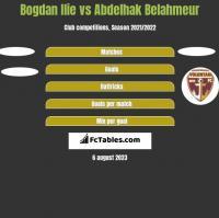 Bogdan Ilie vs Abdelhak Belahmeur h2h player stats