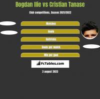 Bogdan Ilie vs Cristian Tanase h2h player stats