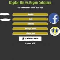 Bogdan Ilie vs Eugen Cebotaru h2h player stats