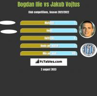 Bogdan Ilie vs Jakub Vojtus h2h player stats