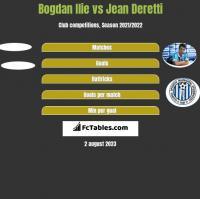 Bogdan Ilie vs Jean Deretti h2h player stats
