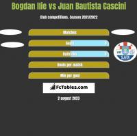 Bogdan Ilie vs Juan Bautista Cascini h2h player stats