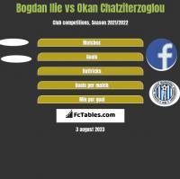 Bogdan Ilie vs Okan Chatziterzoglou h2h player stats