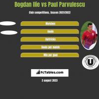 Bogdan Ilie vs Paul Parvulescu h2h player stats