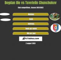 Bogdan Ilie vs Tsvetelin Chunchukov h2h player stats