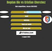 Bogdan Ilie vs Cristian Cherchez h2h player stats