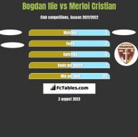 Bogdan Ilie vs Merloi Cristian h2h player stats