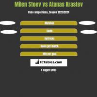 Milen Stoev vs Atanas Krastev h2h player stats