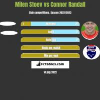 Milen Stoev vs Connor Randall h2h player stats