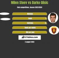 Milen Stoev vs Darko Glisic h2h player stats