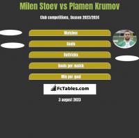 Milen Stoev vs Plamen Krumov h2h player stats