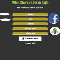 Milen Stoev vs Zoran Gajic h2h player stats